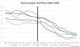 EastEuropeanFertility