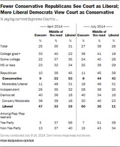 Fewer Conservative Republicans See Court as Liberal; More Liberal Democrats View Court as Conservative