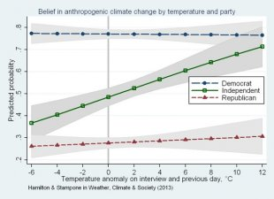 Independents and climate change belief