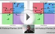 Ideological Shifts in UK Political Parties from 2010 to 2015
